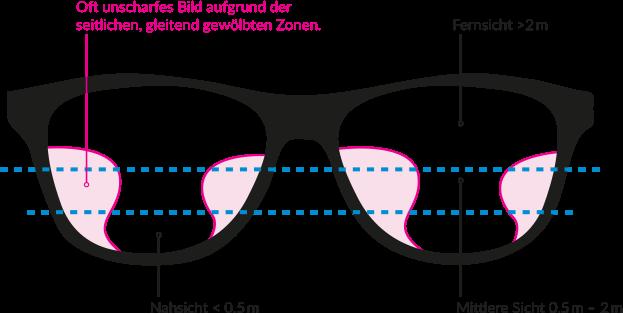 Augenpraxis-Weyhe-Gleitsichtbrille-ade-Infografik